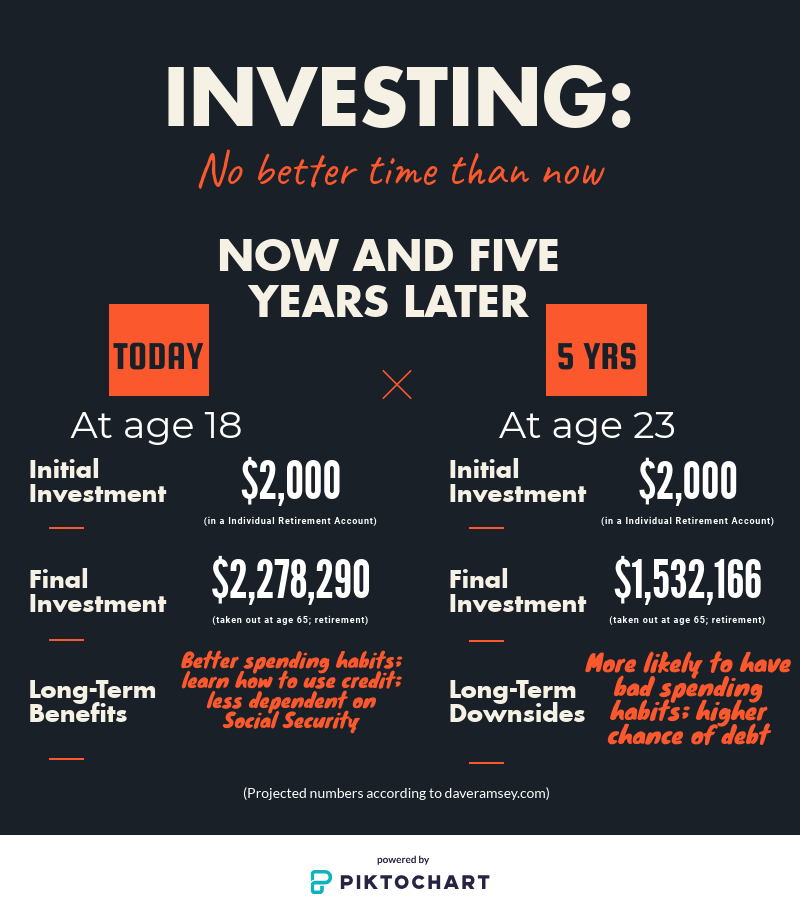 Using projections, starting to invest now against five years down the road can prove major financial differences in the money returned from your investments.